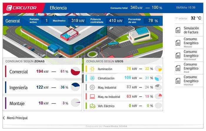 Proyecto EE-METAL: Implantación de un sistema de monitorización de la energía en una pyme del sector metal de Navarra
